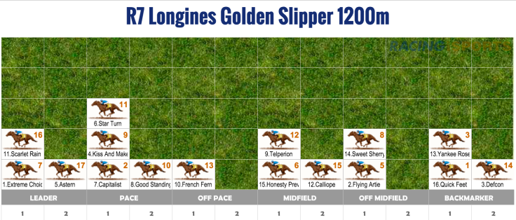 Golden Slipper speedmap.jpg